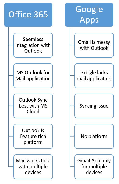 office-365-vs-google-apps-plans