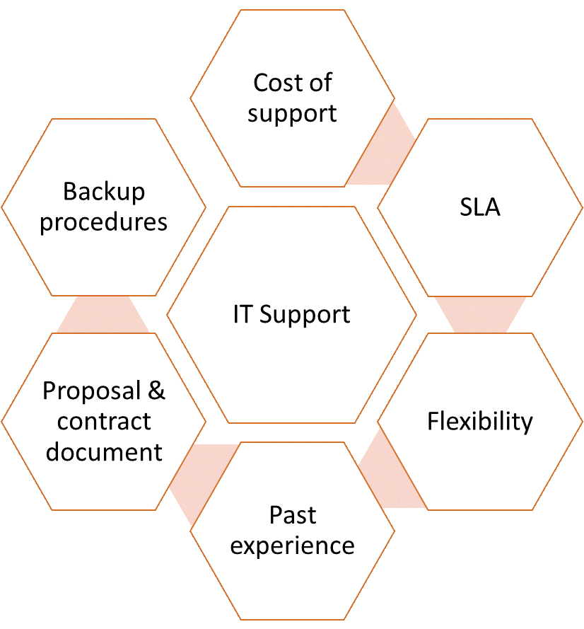 IT-Support-Elements