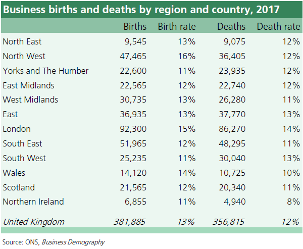 Business Birth and Death in UK