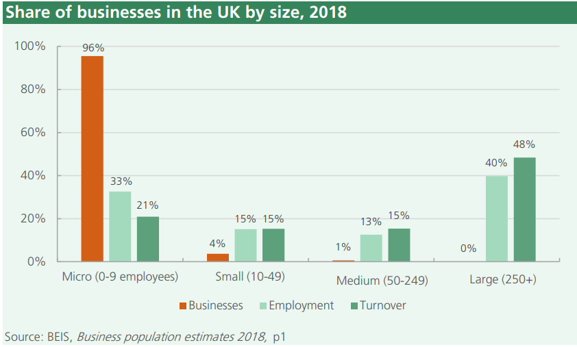 Business in the UK