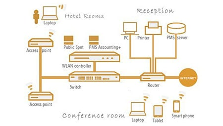 Hotel WiFi Solutions