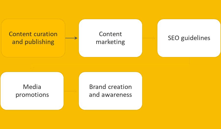 Digital Marketing - Our Approach