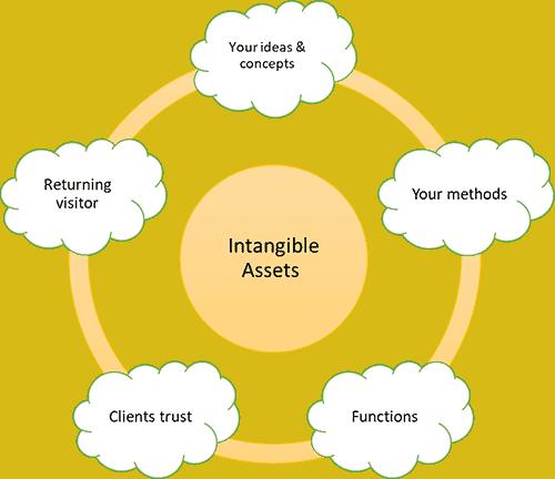 Intangible Assets - Website Design