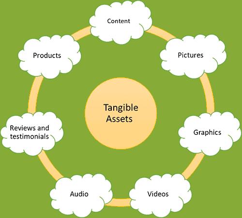 Tangible Assets - Website Design