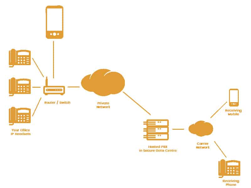 VoIP Services for hotel