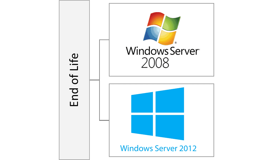 Upgrade an out-dated Windows 2008 / 2012 Server