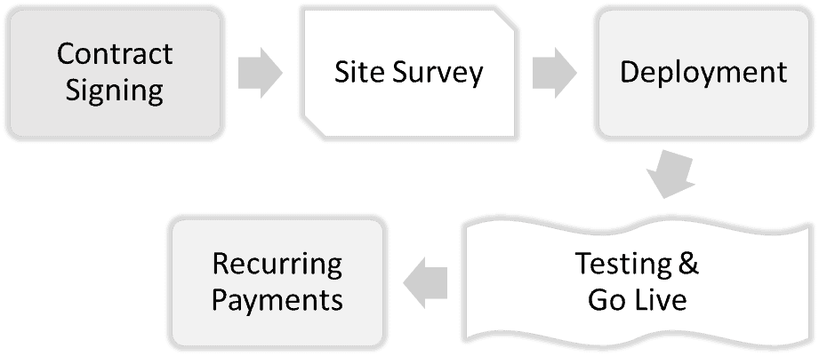 Fibre line deployment process