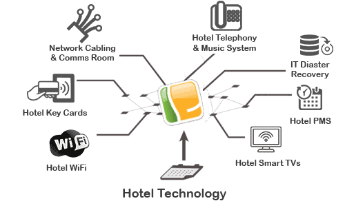Hotel IT Consultancy