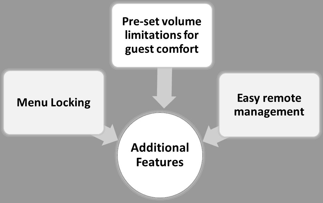 additinal-features-stv