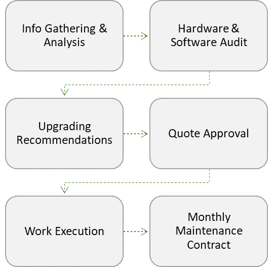 Network IT Services Process