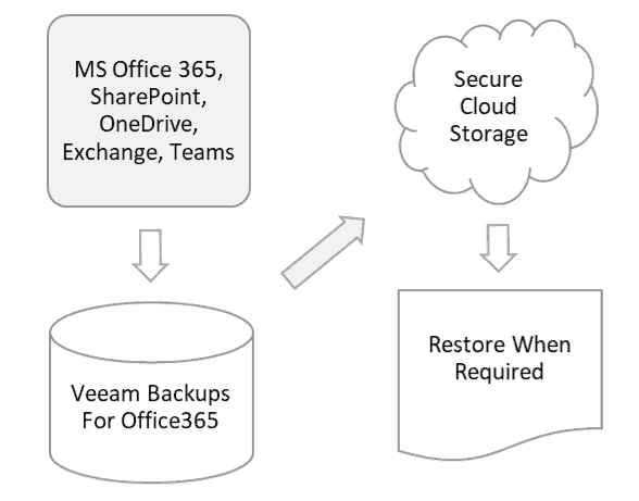 We use Veeam Backup Solution for office 365