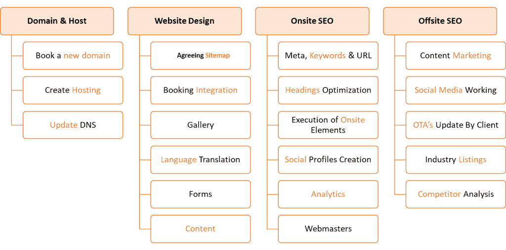 Hotel Website Journey with SEO