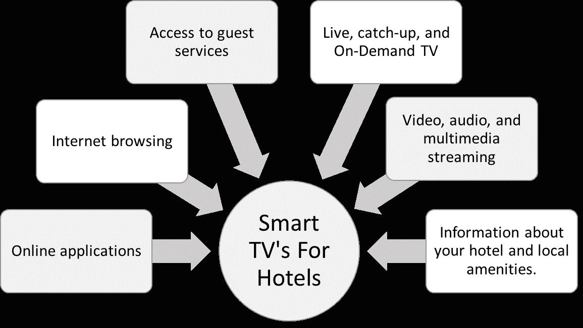smart tv for hotel3