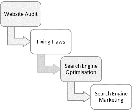 Effective Route for Hotel's SEO