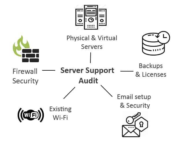 Server Support Audit
