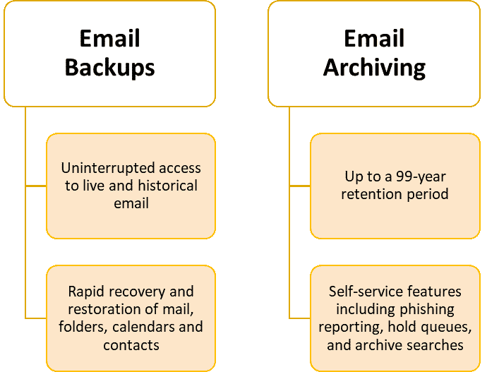 Email archinving and backup